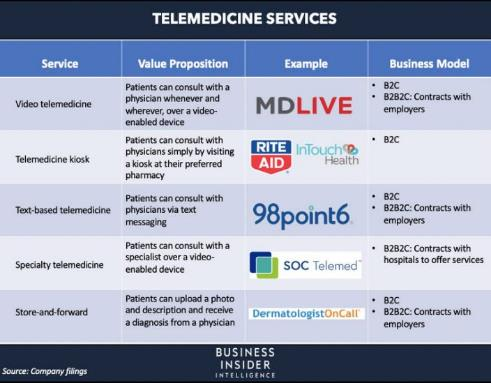 THE STATE OF VIRTUAL CARE IN THE US: The coronavirus is pushing telehealth into the mainstream — here´s how traditional healthcare players are us